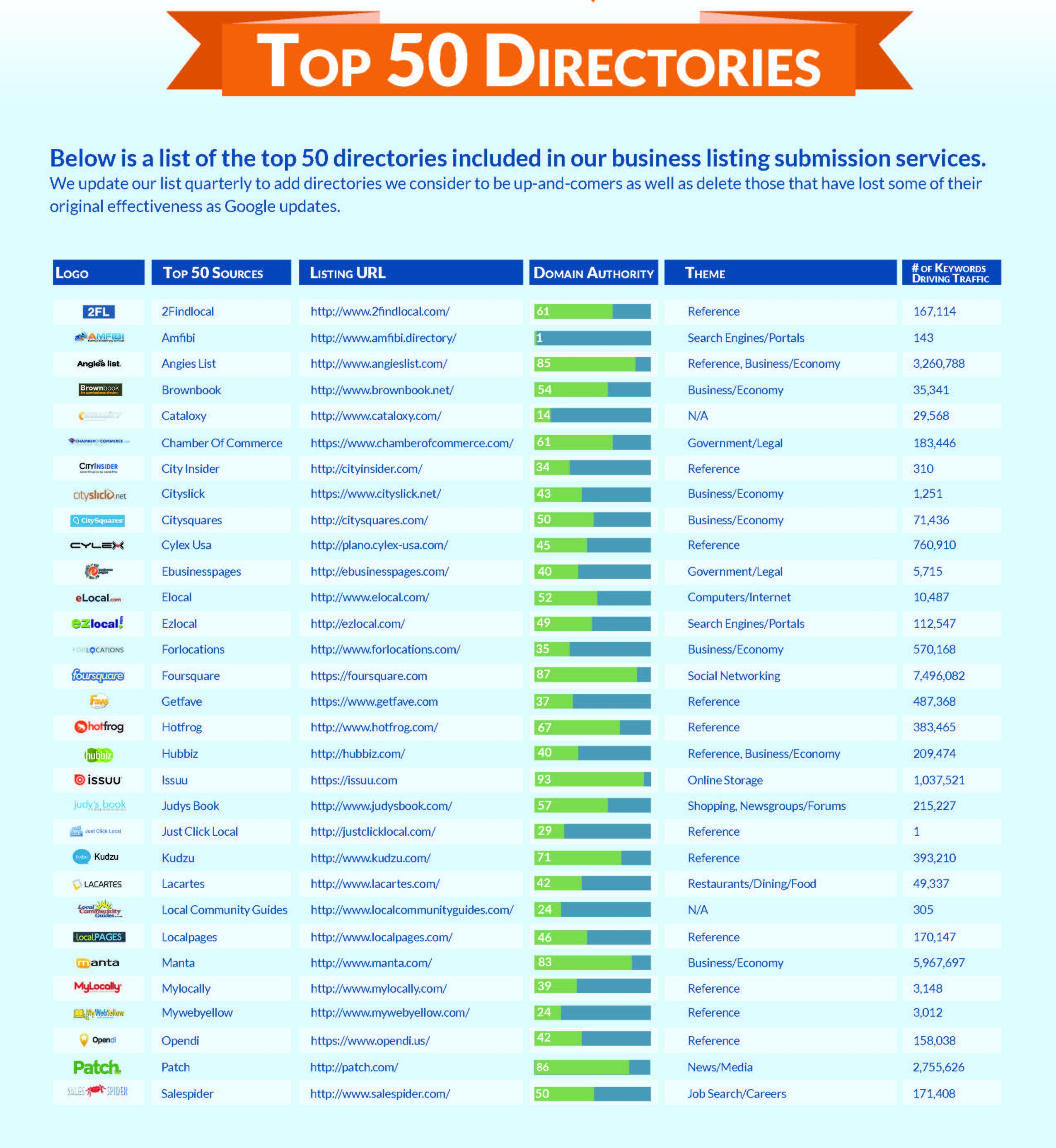 Top-50-Directory-List_Page_1